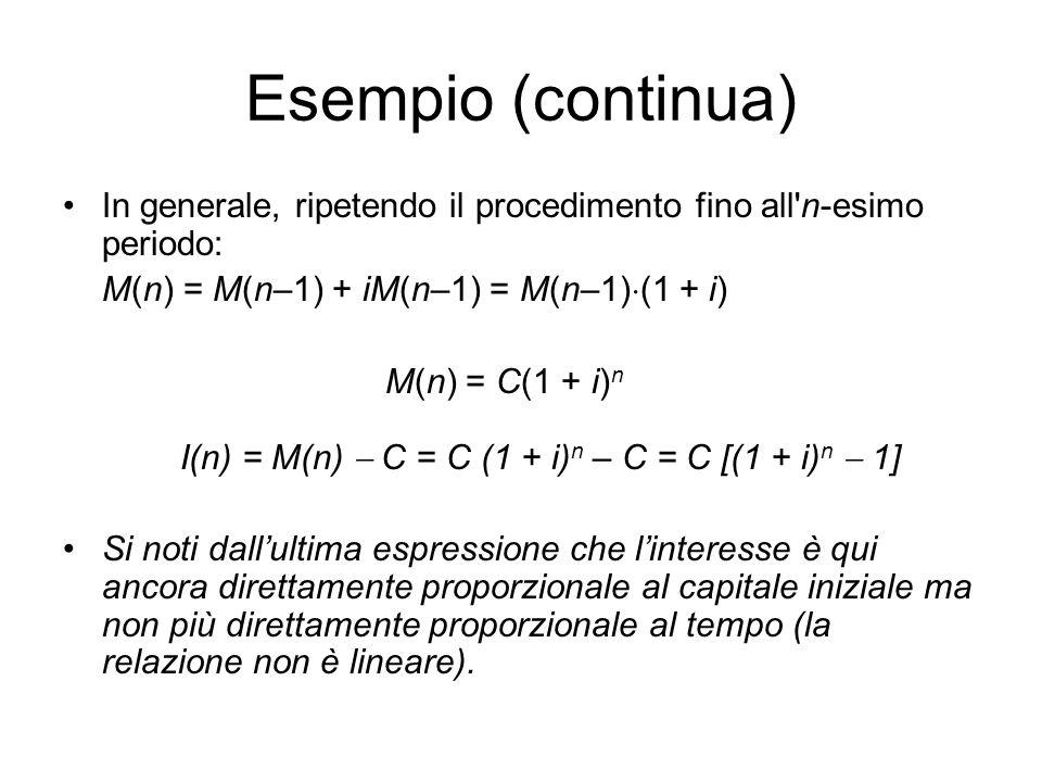 I(n) = M(n)  C = C (1 + i)n – C = C [(1 + i)n  1]